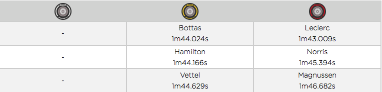Tiempo más rápido de cada carrera con cada compuesto. (Fuente:Pirelli)