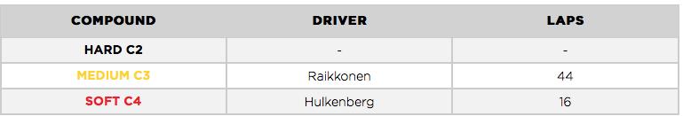 Máximas vueltas de carrera con cada compuesto. (Fuente:Pirelli)